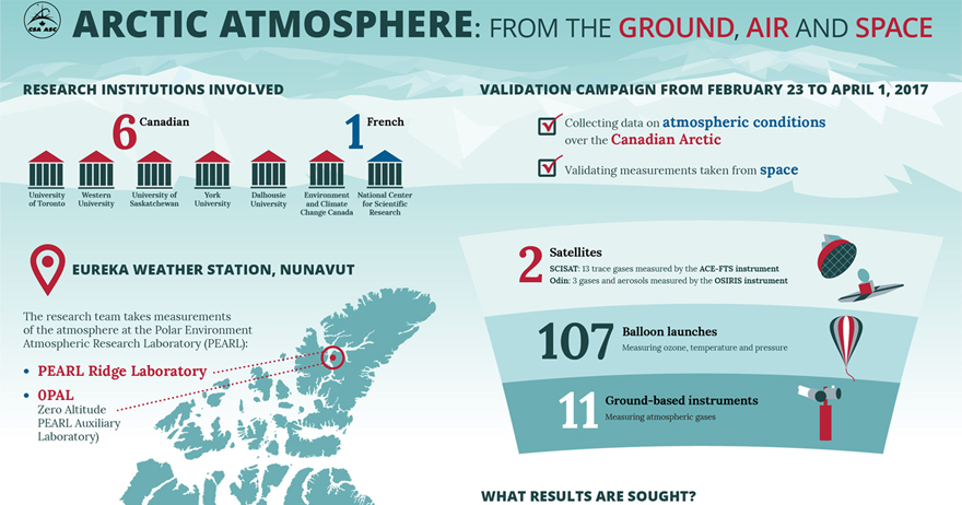 Arctic atmosphere infographic