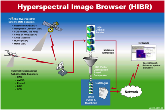Hyperspectral Data Browser