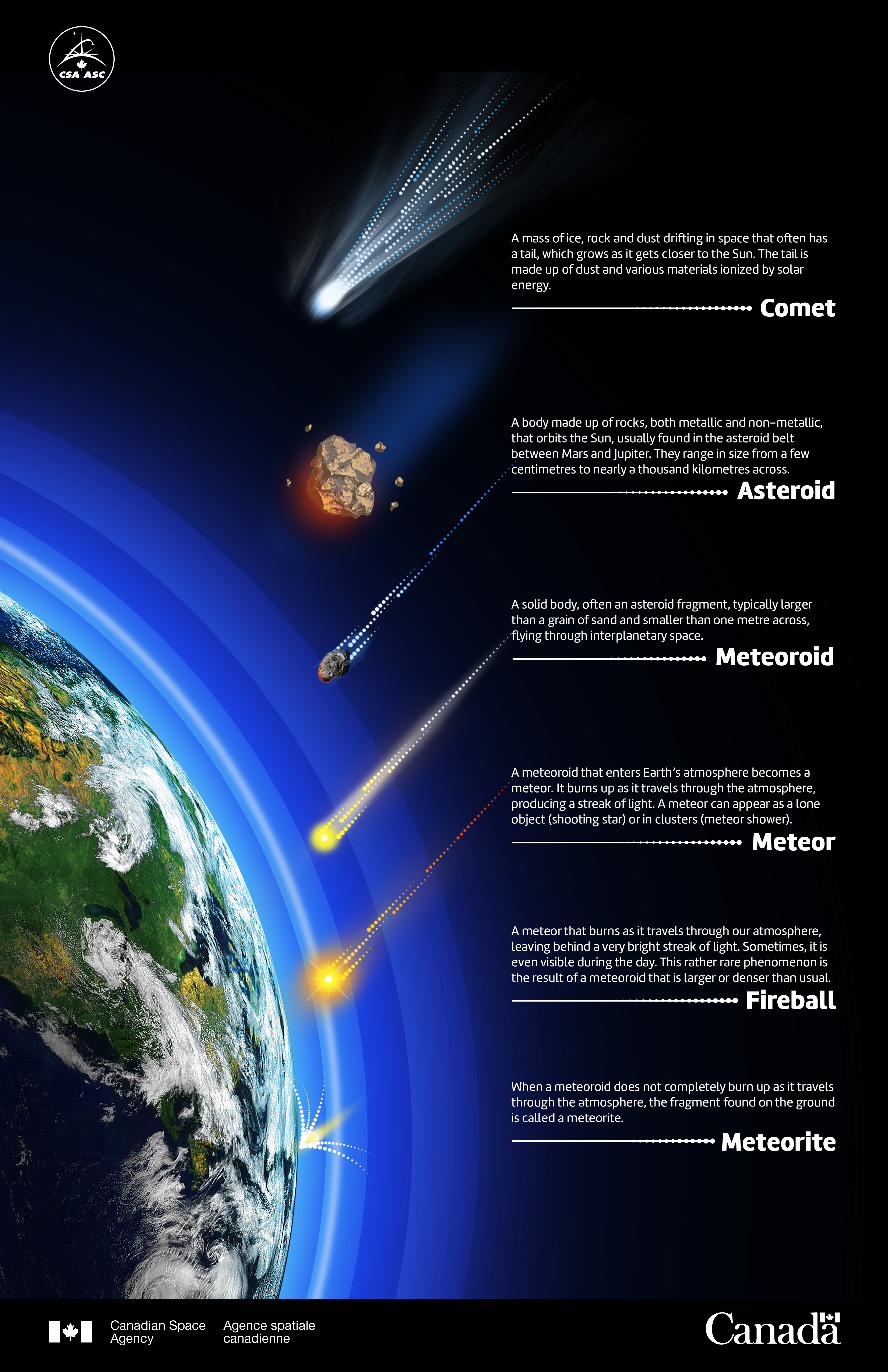 What is an asteroid canadian space agency from comet to meteorite illustration pooptronica Images