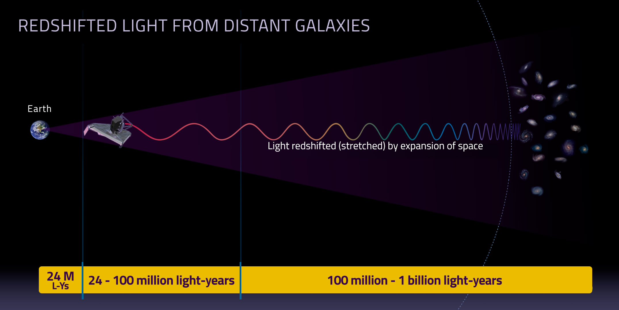 Redshifted light from distant galaxies - infographic
