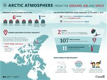 Studying the Arctic atmosphere from the ground, air and space - Infographic