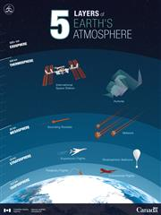 What altitude can a stratospheric balloon achieve? - Infographic