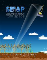 SMAP - Measuring soil moisture from space - Illustration