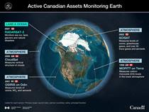 Active Canadian Assets Monitoring Earth - Illustration
