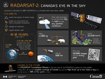 RADARSAT-2: Canada's Eye in the Sky
