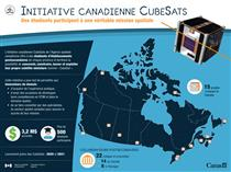 CubeSat – L'Initiative canadienne CubeSats - Illustration