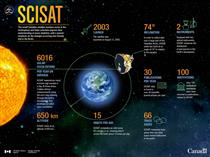 SCISAT in numbers - Infographic