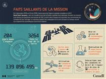 Faits saillants de la mission spatiale de David Saint-Jacques