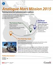Analogue Mars Mission 2015 – Training tomorrow's planetary space explorers – Illustration