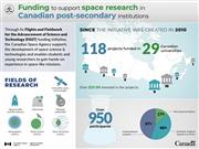 Funding to support space research in Canadian post-secondary institutions - Infographic