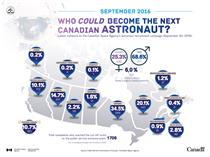 Latest numbers on the Canadian Space Agency's astronaut recruitment campaign (September 30, 2016)