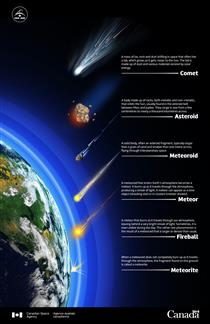 Comet, meteor or meteorite? - Illustration
