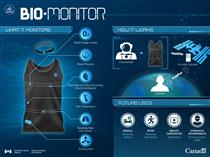 Astroskin: Canada's Smart Shirt for Space - Illustration