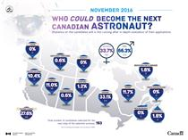 Latest numbers on Canada's astronaut recruitment campaign (November 16, 2016)