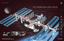 Modules of the International Space Station