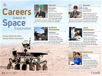 Careers linked to Space Exploration – People behind the 2016 Mars Sample Return Simulation - Infographic