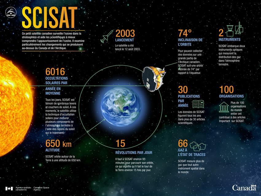 Le satellite SCISAT en chiffres