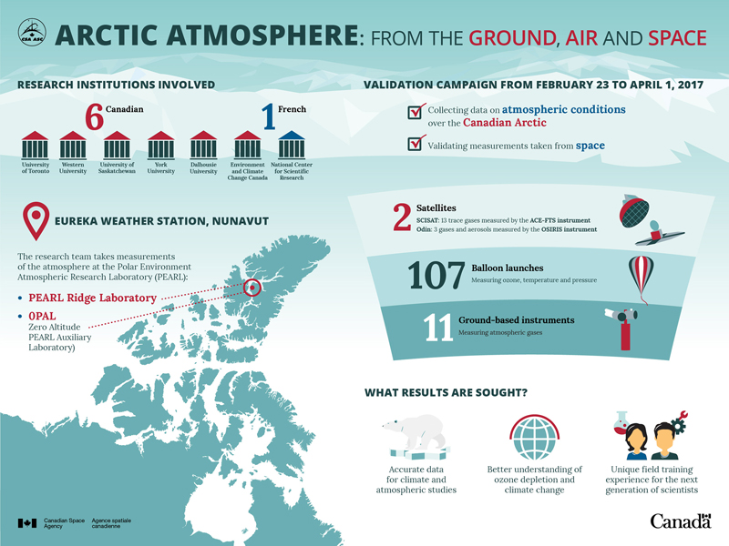 Arctic atmosphere from the ground, air and space - Infographic