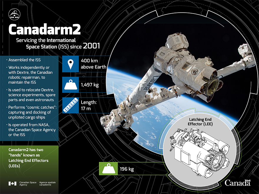 "Replace one of Canadarm2's ""hands"" - Illustration"