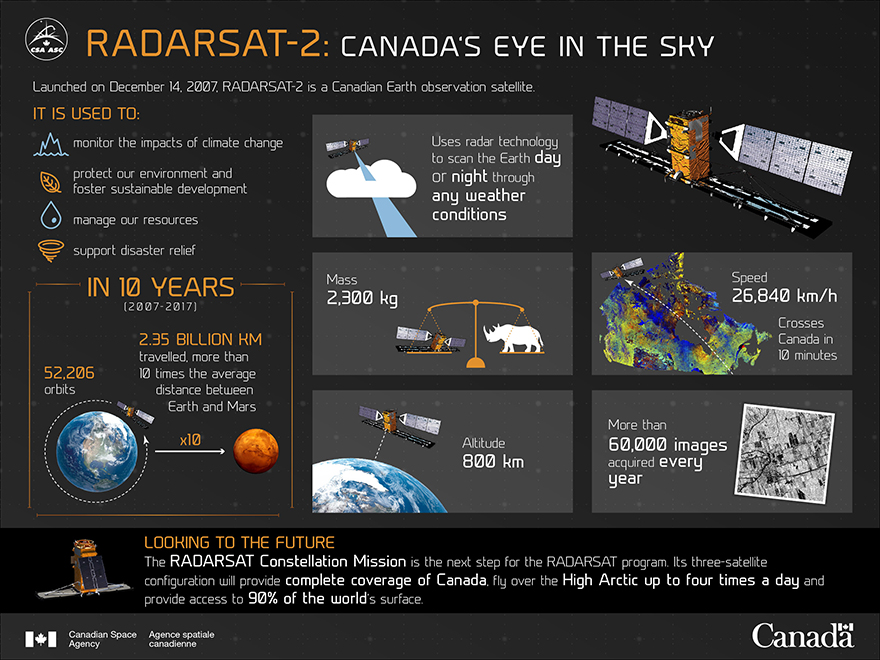 RADARSAT-2: Canada's Eye in the Sky - Illustration