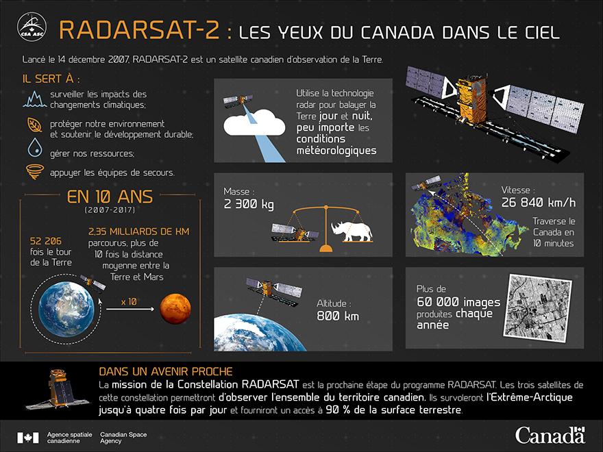 RADARSAT-2 : Les yeux du Canada dans le ciel - Illustration