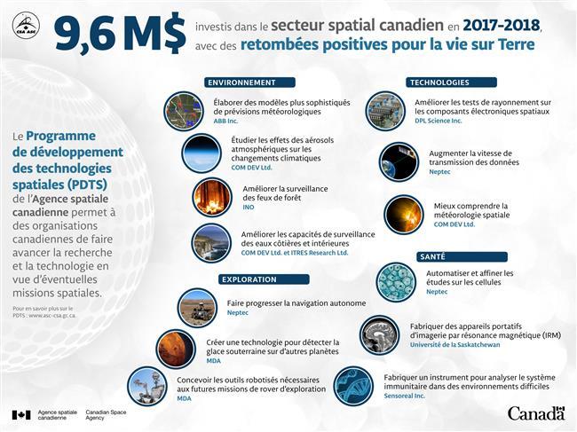 9,6M$ investis dans le secteur spatial canadien en 2017-2018 - Infographie