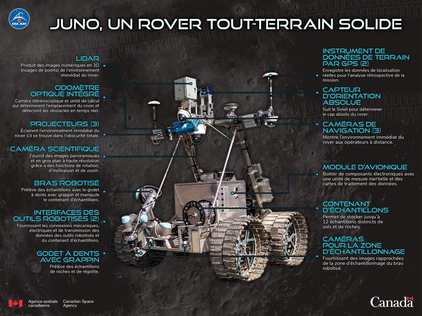 Juno, un rover tout-terrain solide