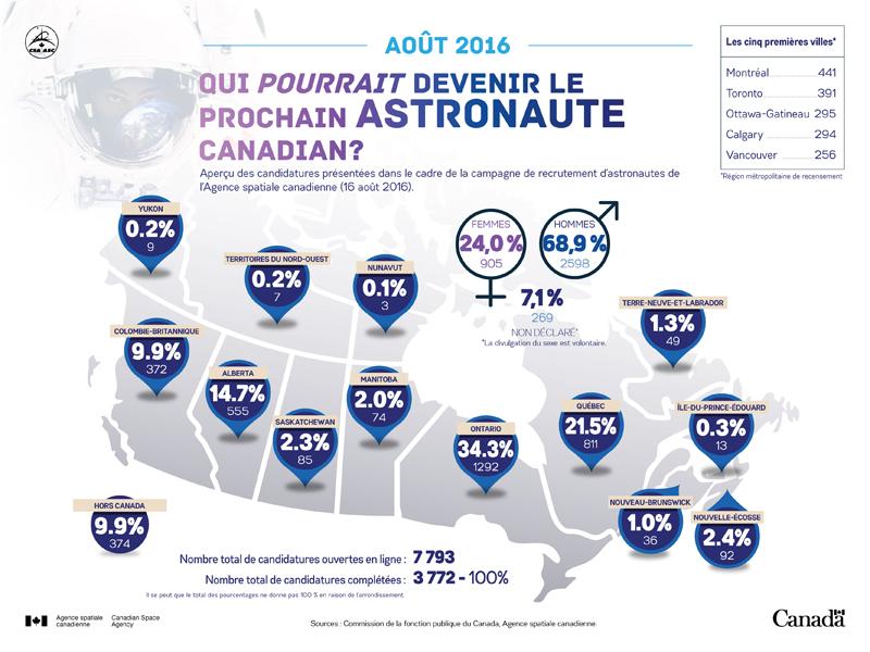 Statistiques sur les candidatures reçues dans le cadre de la campagne de recrutement d'astronautes du Canada 2016