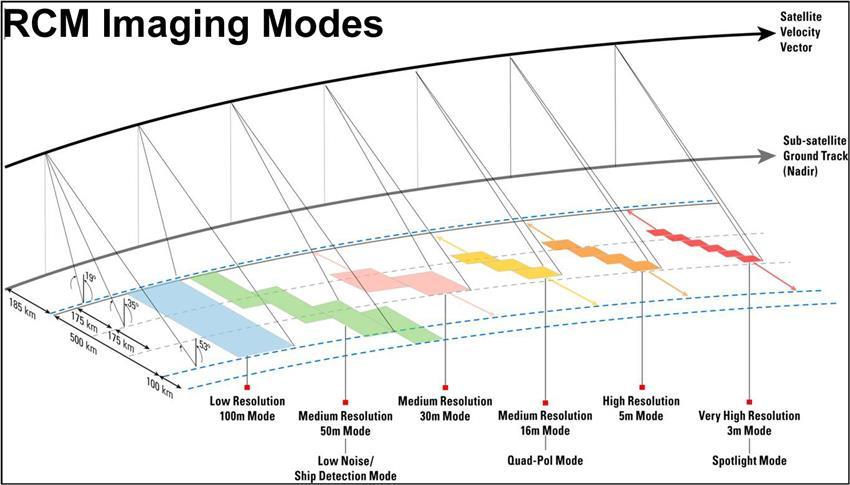 RCM Imaging Modes