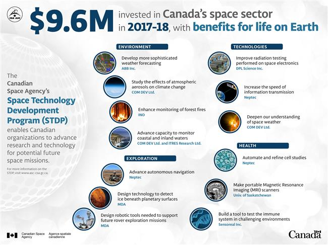 $9.6M invested in Canada's space sector in 2017-18 - Infographic