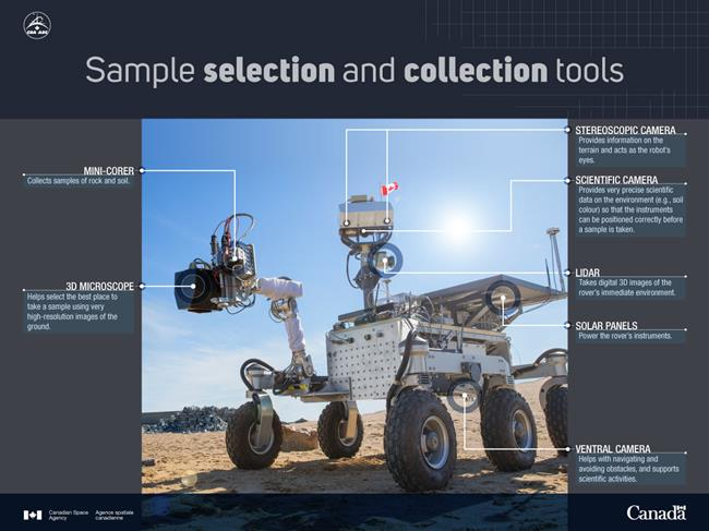 Illustration of sample selection and collection tools