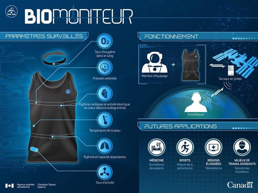 Astroskin, système de biosurveillance des astronautes – Infographie