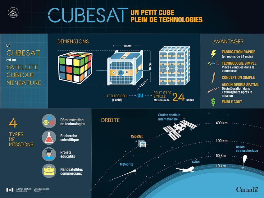 CUBESAT – des petits cubes pleins de technologie