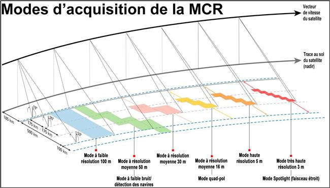 Modes d'acquisition de la MRC
