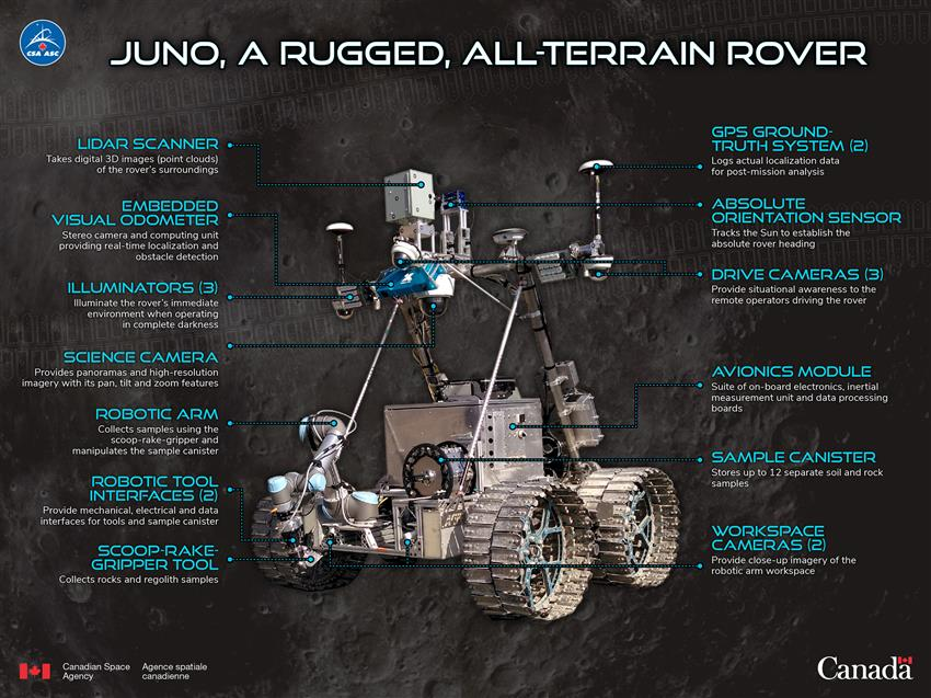 Juno, a rugged, all-terrain rover