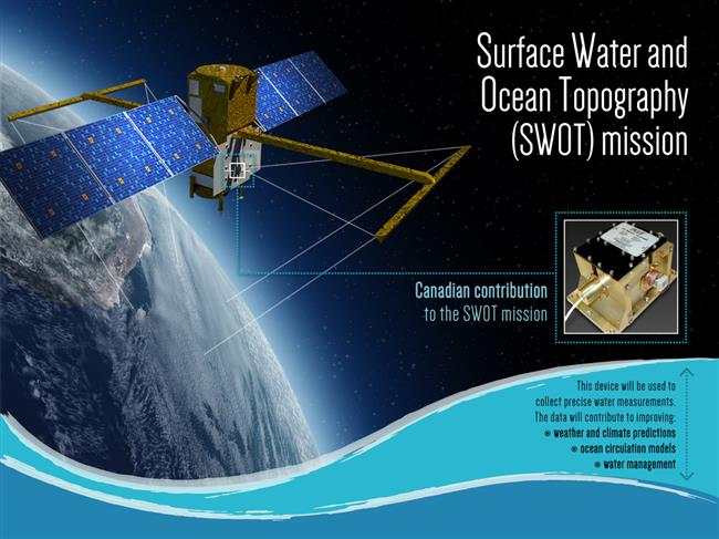Surface Water and Ocean Topography (SWOT) mission