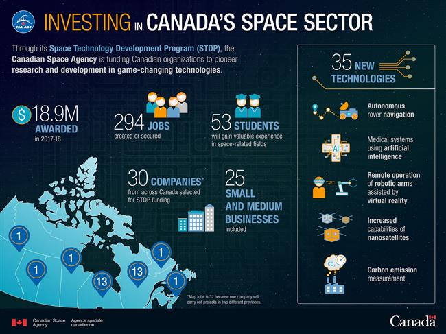 Invisting in Canada's space sector - Infographic
