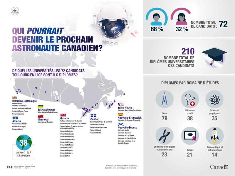 Données sur la campagne de recrutement d'astronautes du Canada (au 2 février 2017)