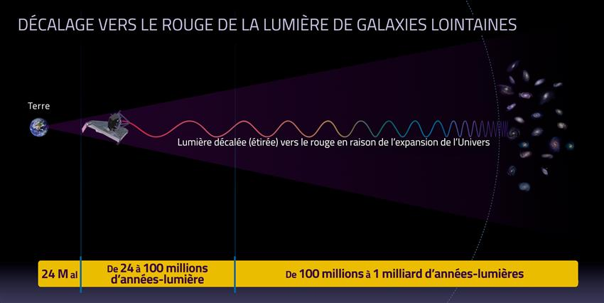 Décalage vers le rouge de la lumière de galaxies lointaines – infographie