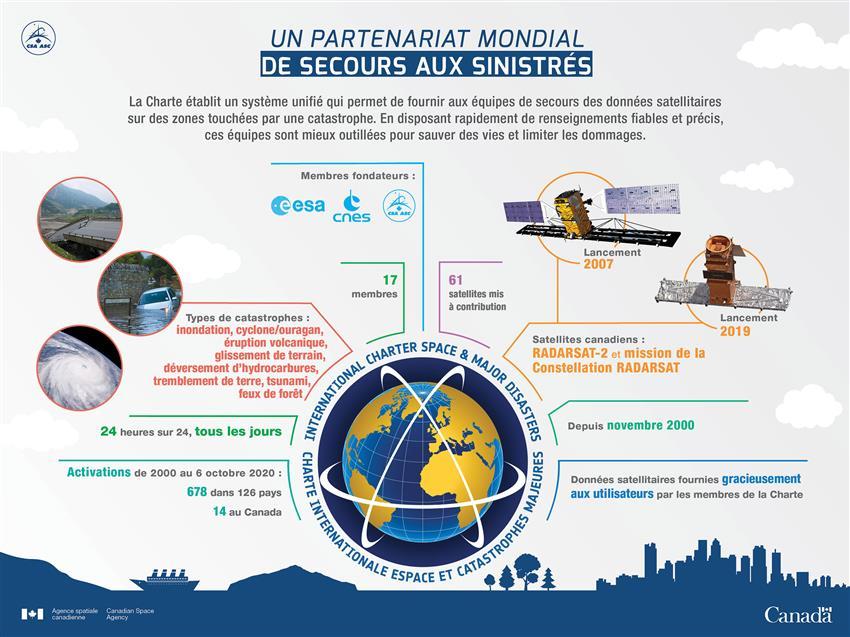 La Charte internationale «Espace et catastrophes majeures»: Une collaboration internationale pour sauver des vies