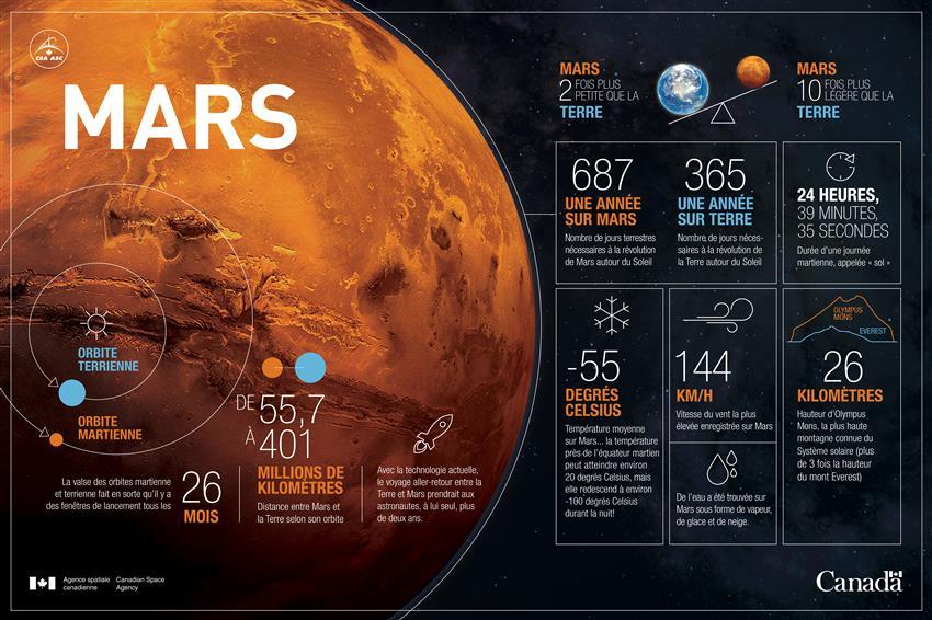 La planète Mars en chiffres - Infographie