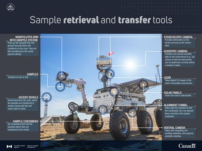 Illustration of sample retrieval and transfer tools