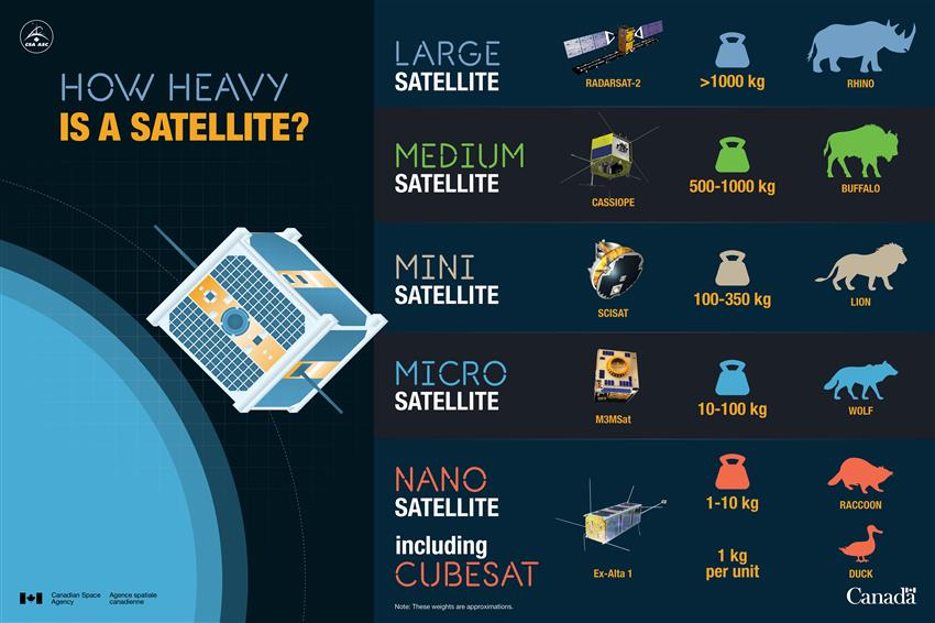 How heavy is a satellite?