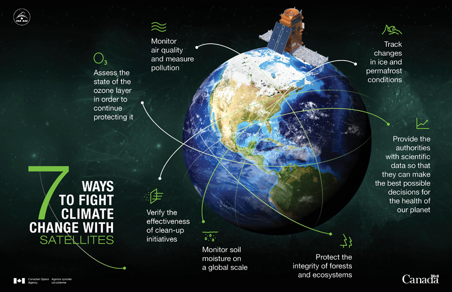 7 ways to fight climate change with satellites