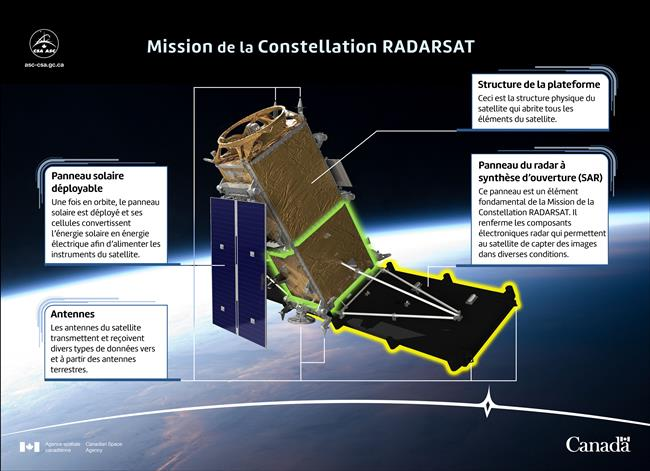 Illustration de la Mission de la Constellation RADARSAT