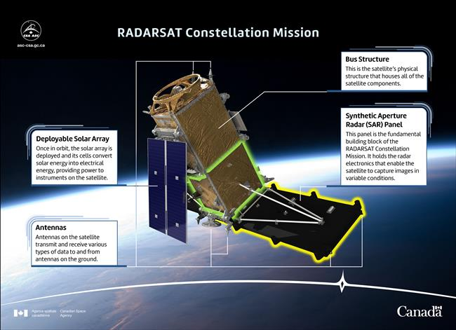 Illustration of the RADARSAT Constellation Mission
