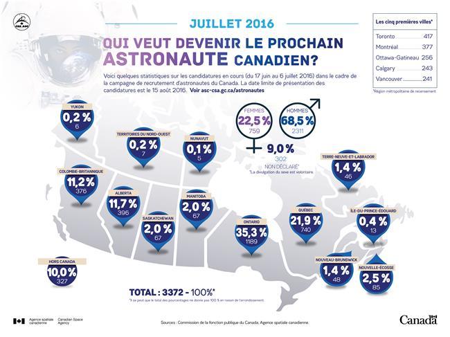 Illustration des statistiques de la campagne de recrutement 2016