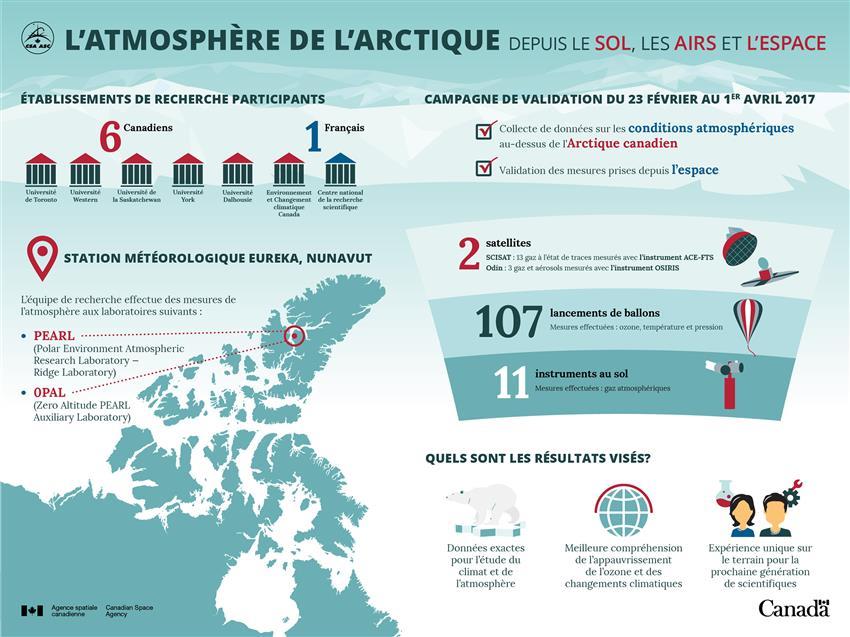 Infographie de l'atmosphère de l'Arctique depuis le sol, les airs et l'espace