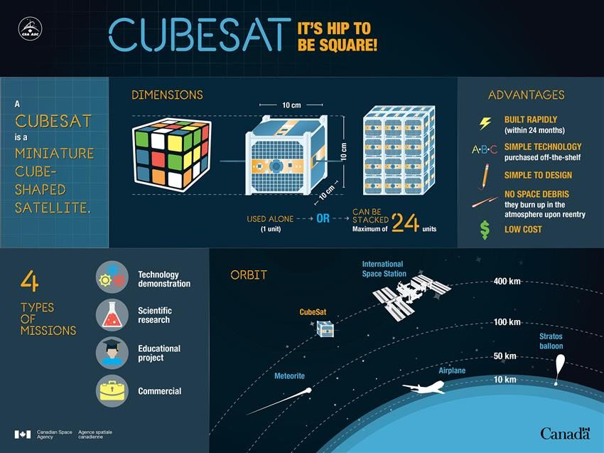 CUBESAT – it's hip to be square!