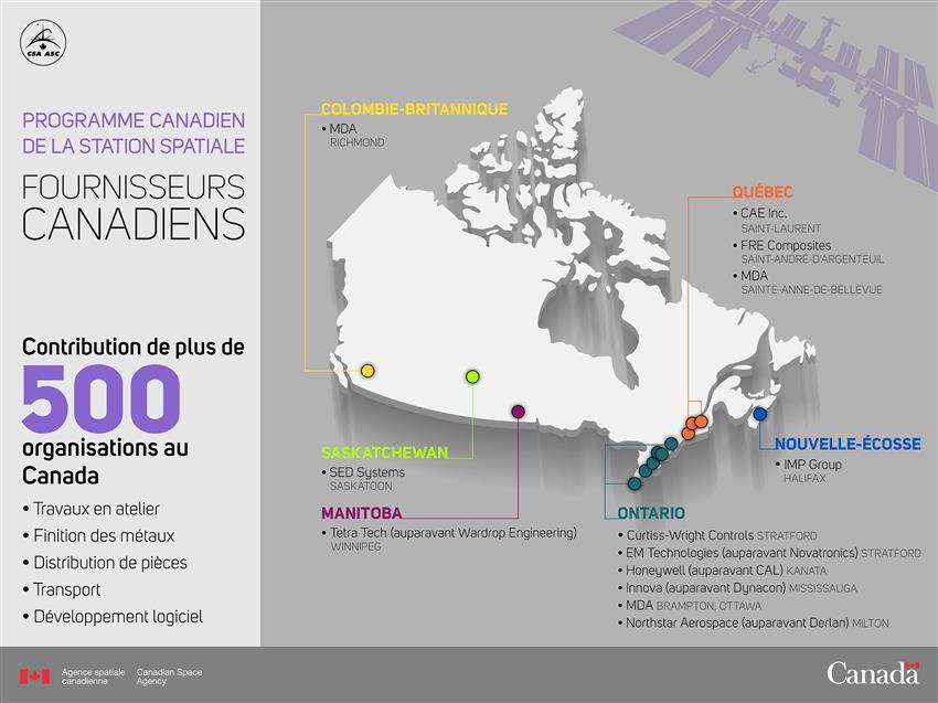 Programme canadien de la Station spatiale – Fournisseurs canadiens